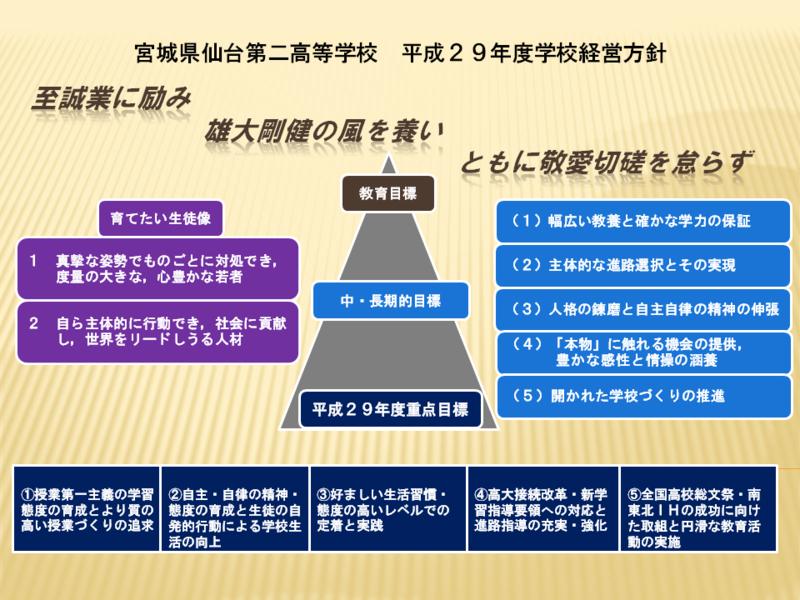 宮城県仙台第二高等学校 平成29年度学校経営方針